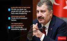 Sağlık Bakanı Koca: 63 kişi daha Kovid-19 nedeniyle hayatını kaybetti