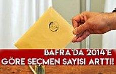 Bafra`da 2014`e göre seçmen sayısı arttı!